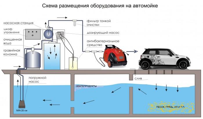 Схема размещеия оборудования на автомойке